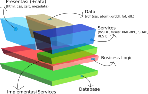Gambar 3. Blok Diagram Web Service