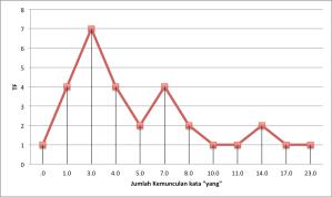 contoh plot tf dokumen